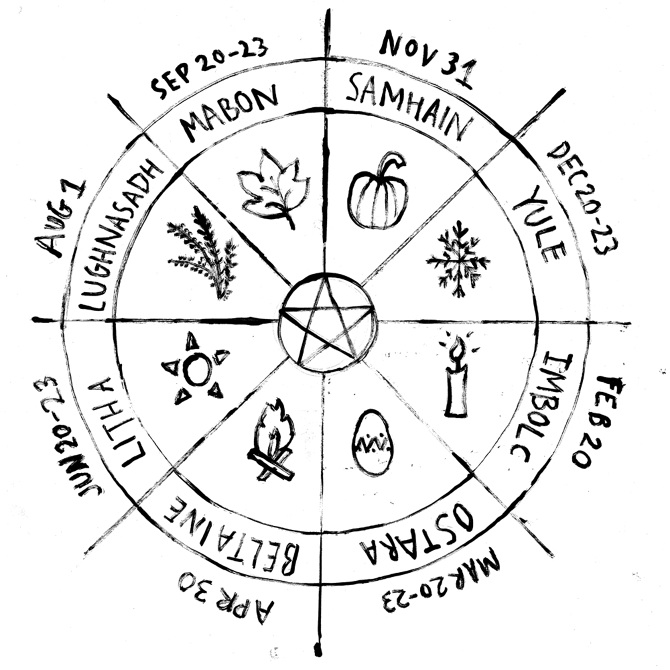 The Pagan calendar is split into 8 sabbats - celebrations of the land ...